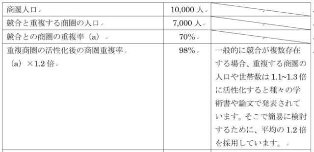 久保正英 中小企業診断士 飲食店 食品2.jpg