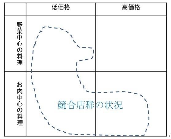 久保正英 飲食 食品 中小企業診断士3.jpg