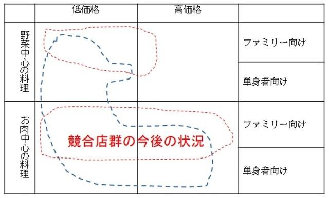 久保正英 飲食 食品 中小企業診断士4.jpg