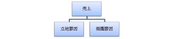 商圏分析の進め方(久保正英).jpg