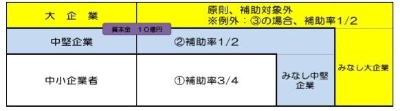 グループ補助金 久保正英 対象.jpg